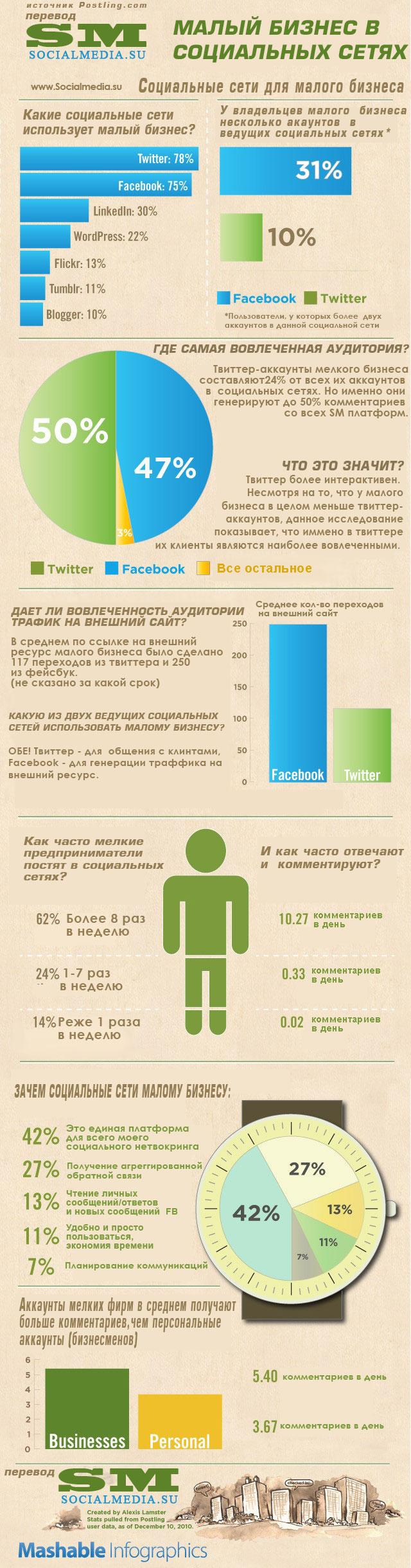 Какие социальные сети использует малый бизнес (исследование)