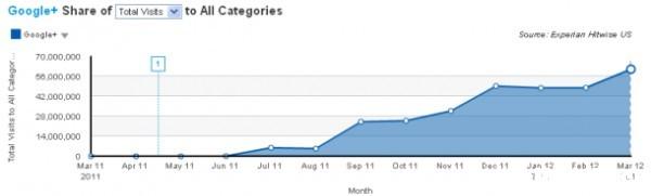 Третий месяц весны принес Google+ прирост на треть