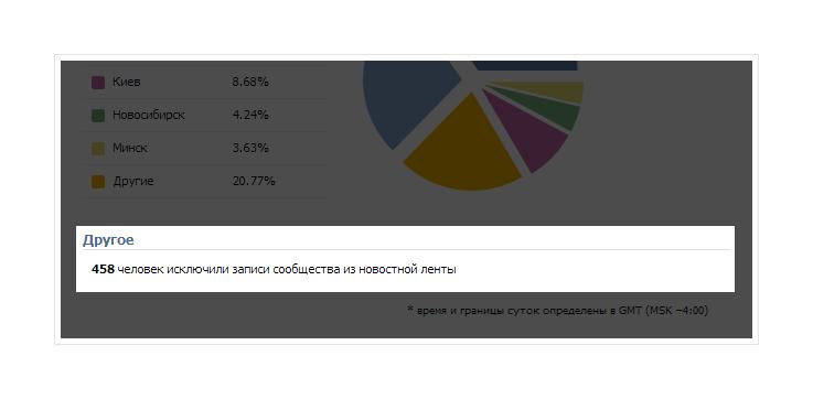 Исключение публикаций из ленты новостей вконтакте