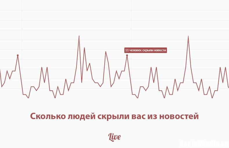 Кто ВКонтакте с вами не в контакте