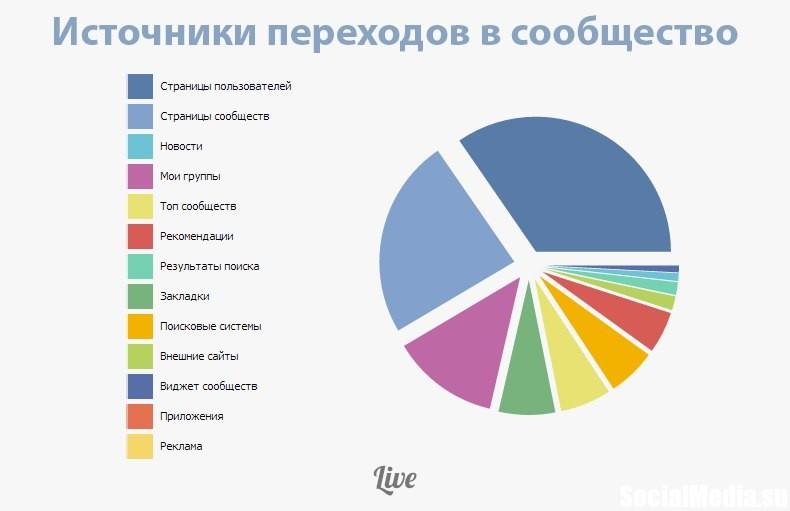 Админам соообществ ВКонтакте теперь доступны источники переходов