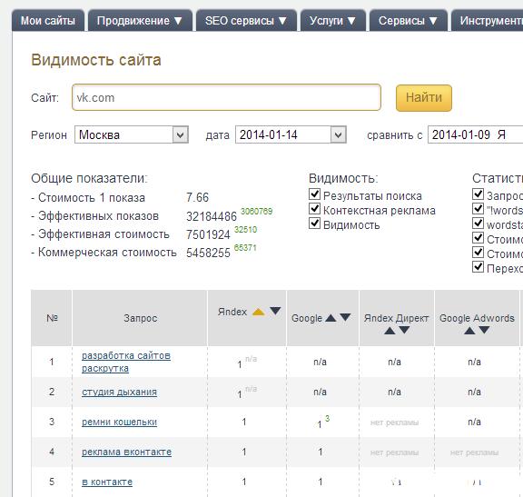 Проверить по каким запросам в выдаче присутствует ВКонтакте можно на специальных сервисах