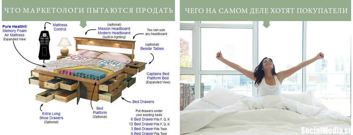 Расскажите вашим клиентам какую проблему поможет решить ваш продукт! Технические характеристики кровати обычно менее важны, чем здоровый и крепкий сон которые получает человек в этой кровати!