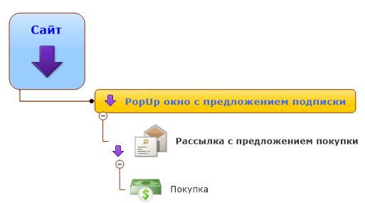 Сайт > PopUp окно с предложением подписки > Рассылка с предложением покупки > Покупка.