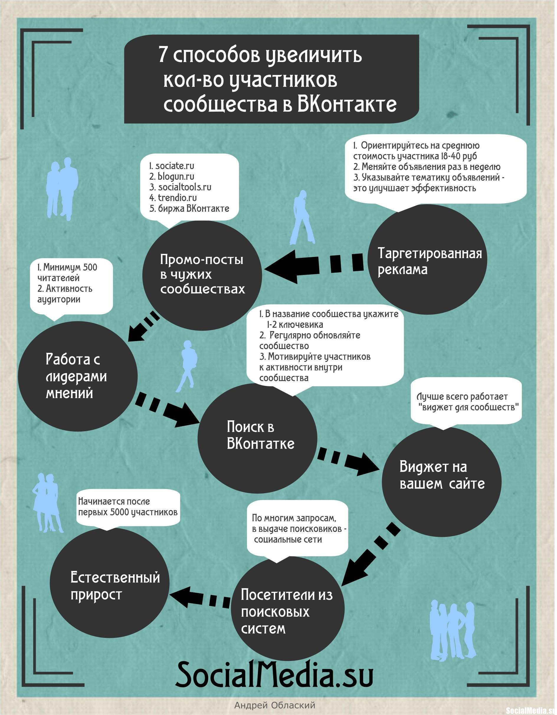 7 способов увеличить кол-во участников сообщества в ВКонтакте