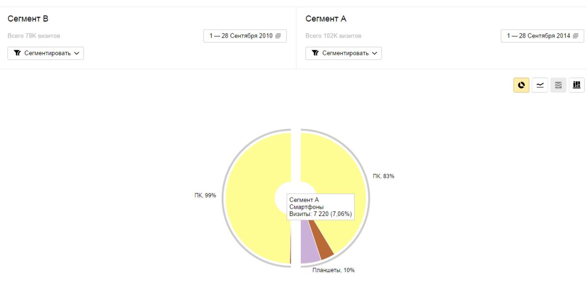 Статистика интернет магазина яндекс метрика