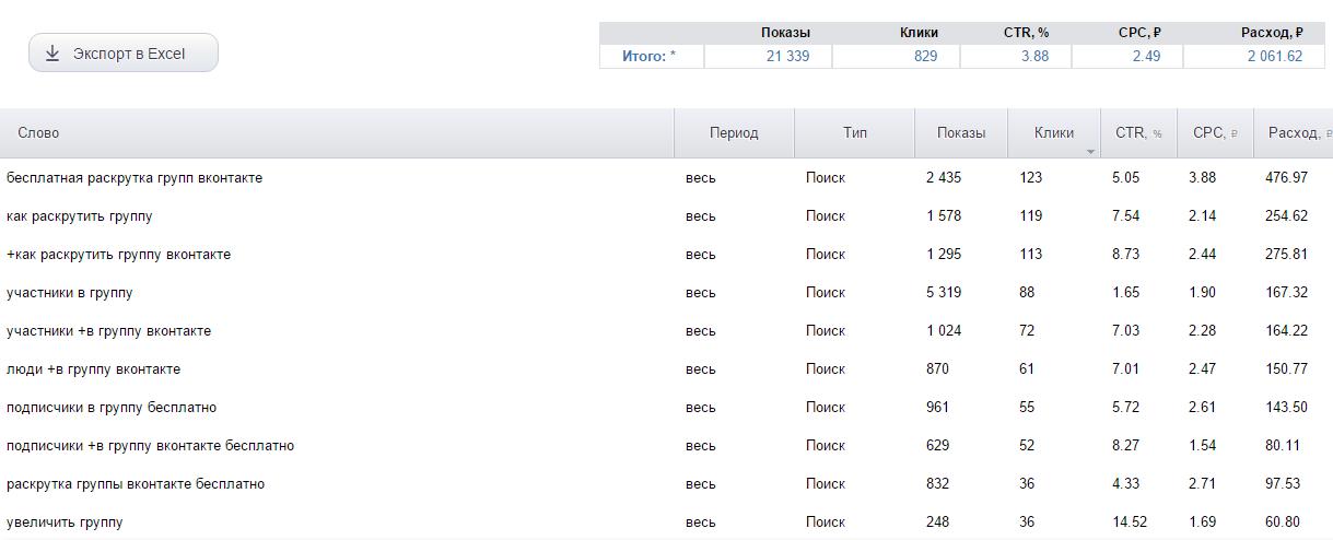 В Яндекс и Google все-таки можно давать рекламу по запросам «вконтакте» и т.д.