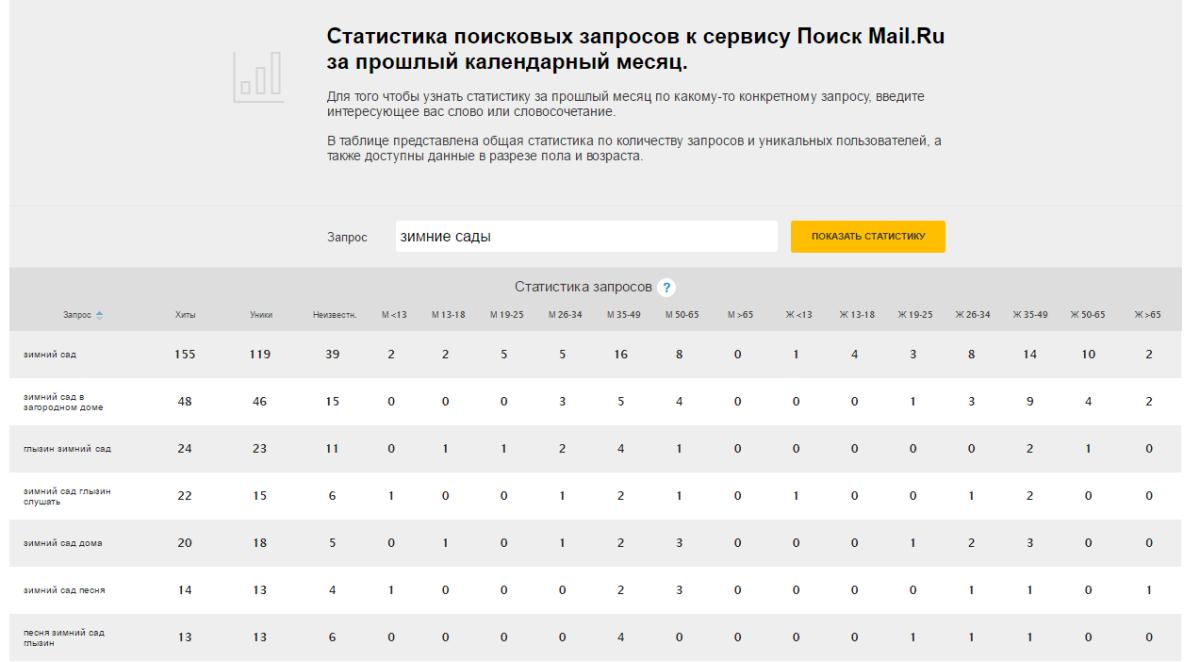 скриншот webmaster.mail.ru