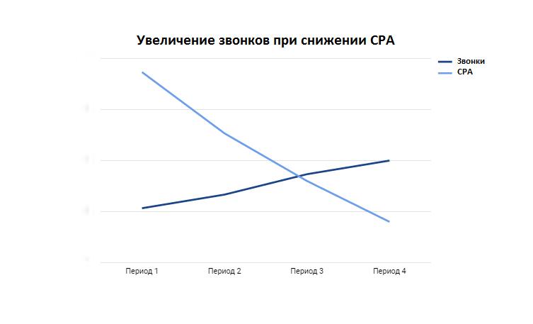 От биддерных задач к управлению контекстной рекламой по конверсионным показателям. Кейс компании Газелькин.