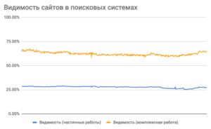 Внутренняя оптимизация сайта «на автомате»: возможно ли это?
