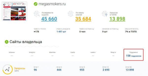Продвижение сайта в регионах - варианты и кейсы успешного SEO